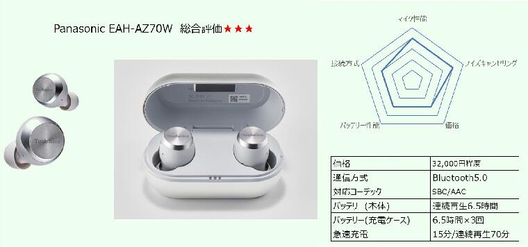 Panasonic EAH-AZ70W