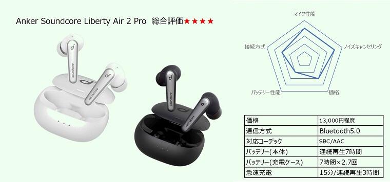 Anker Soundcore Liberty Air 2 Pro