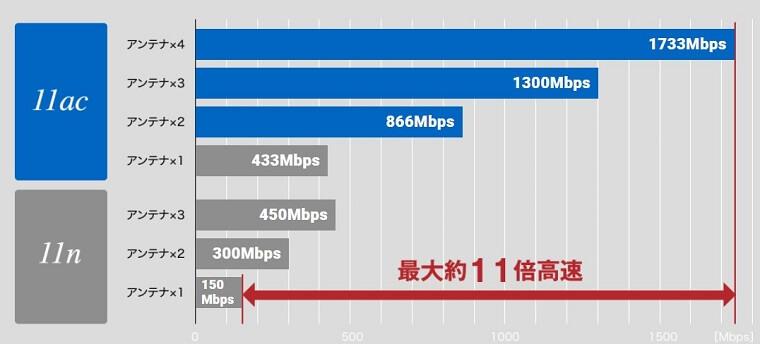 WiFiルーター規格による通信速度比較