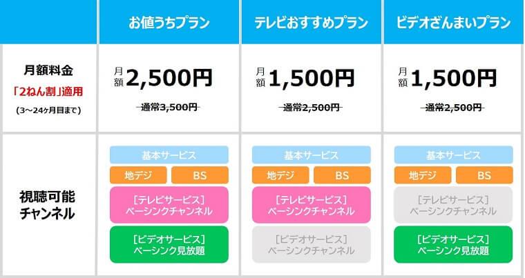 ひかりTV for NURO サービス内容