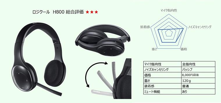 ロジクール H800