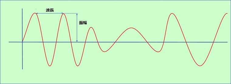 音波について