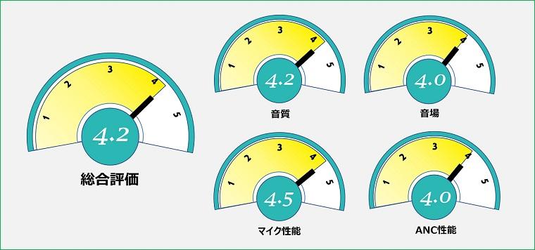 HA-A50T 評価