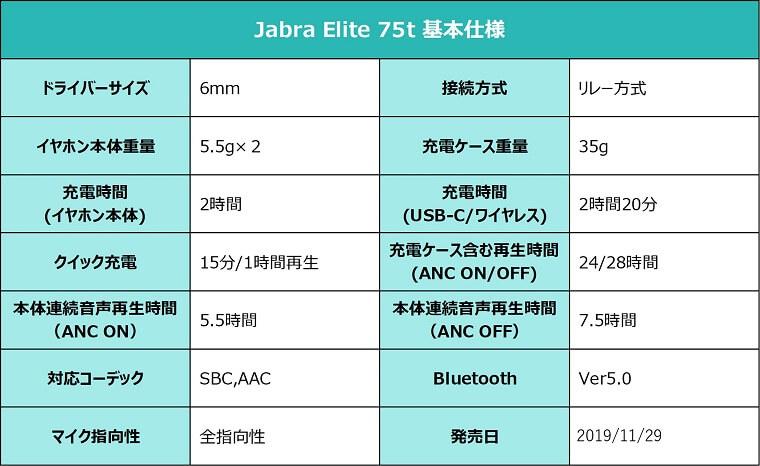 Jabra Elite 75t スペック