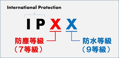IP規格の説明