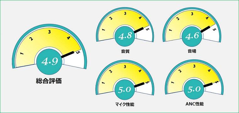 SONY WF-1000XM4 総合評価