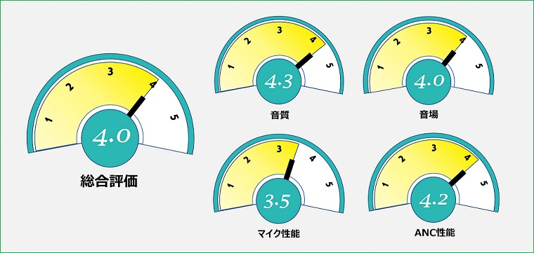 AVIOT TE-D01t 総合評価