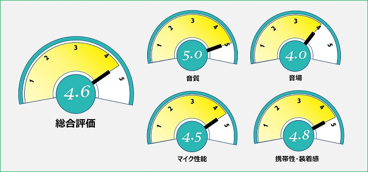 BANG&OLUFSEN Beoplay E8 3rd Gen 総合評価