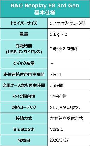 B&O Beoplay E8 3rd Gen スペック
