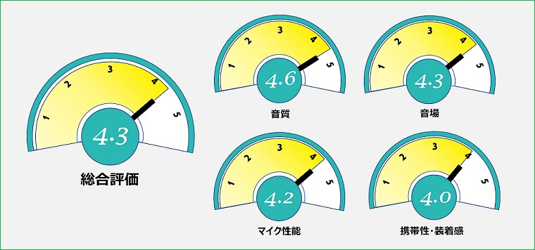 NUARL N6 Pro2 総合評価