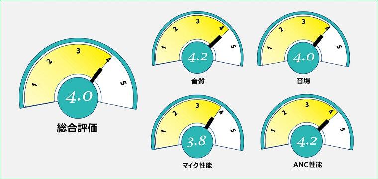 AVIOT TE-D01q 総合評価