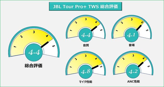 JBL Tour Pro+ 総合評価